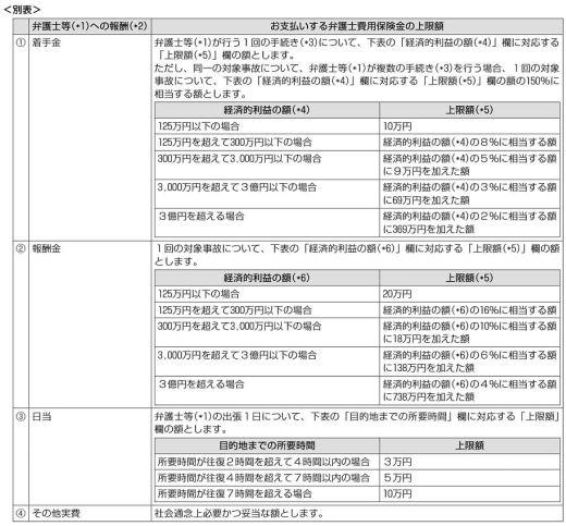 東京海上日動の弁護士費用の支払い基準